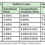 Planning a Debt-Free College Education
